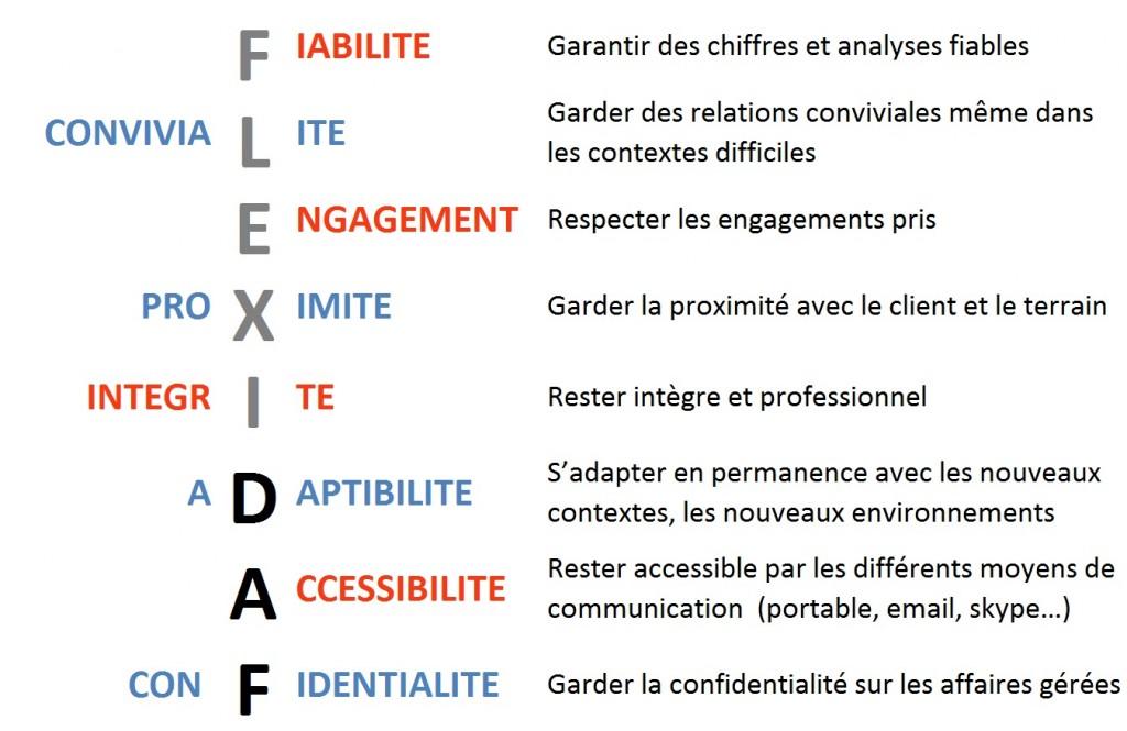 FlexiDAF valeurs